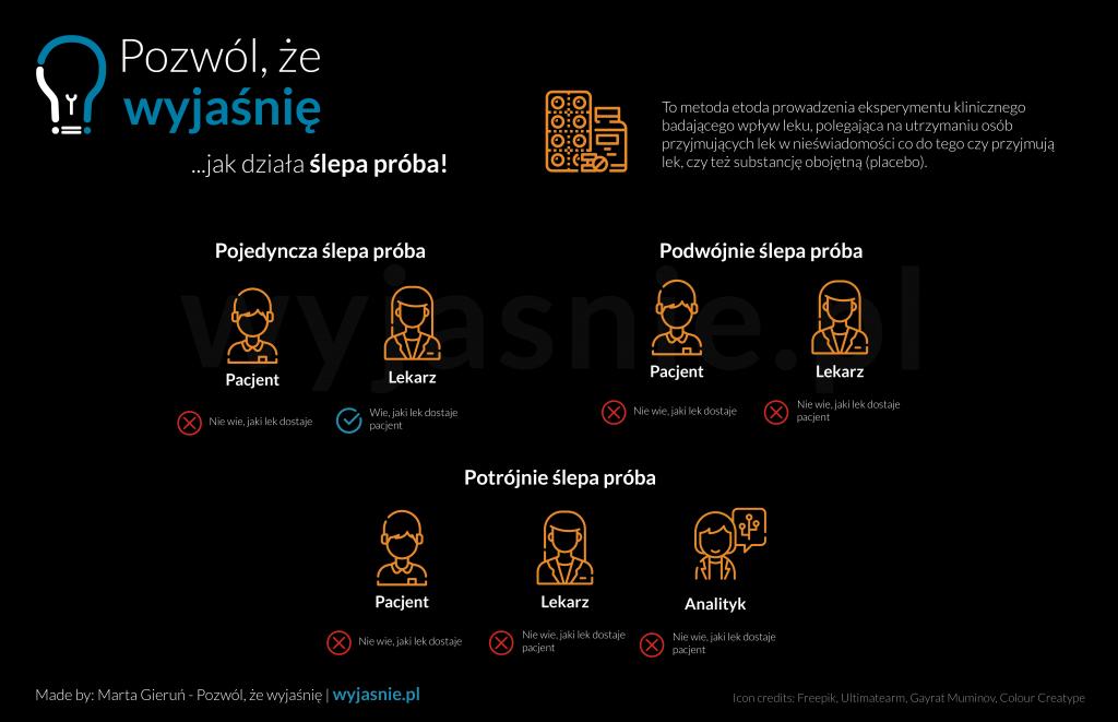 Infografika przedstawiająca schemat działania ślepej próby.