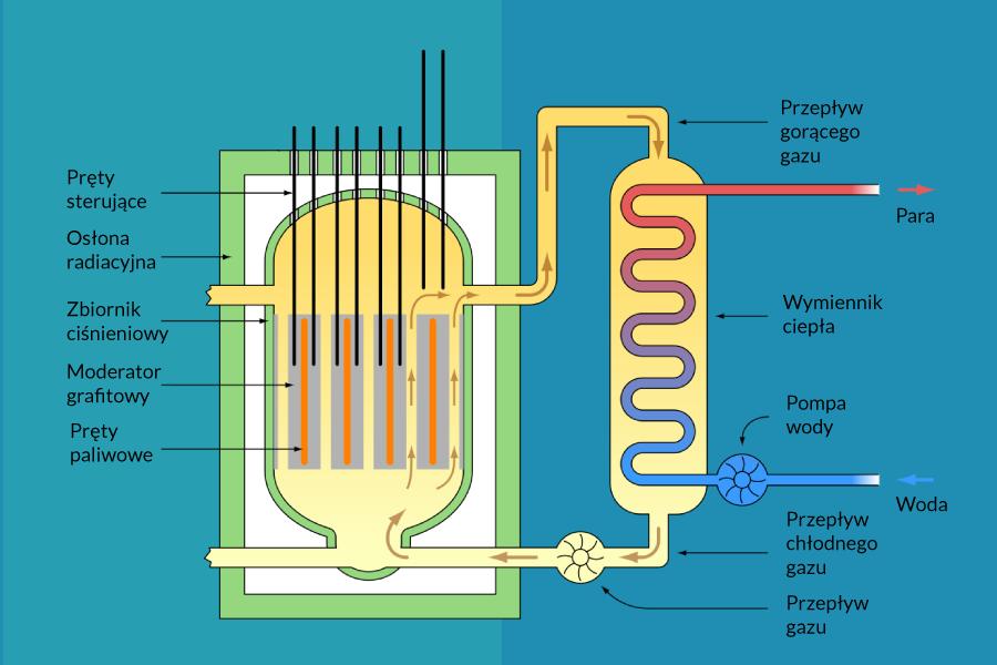 Schemat budowy elektrowni